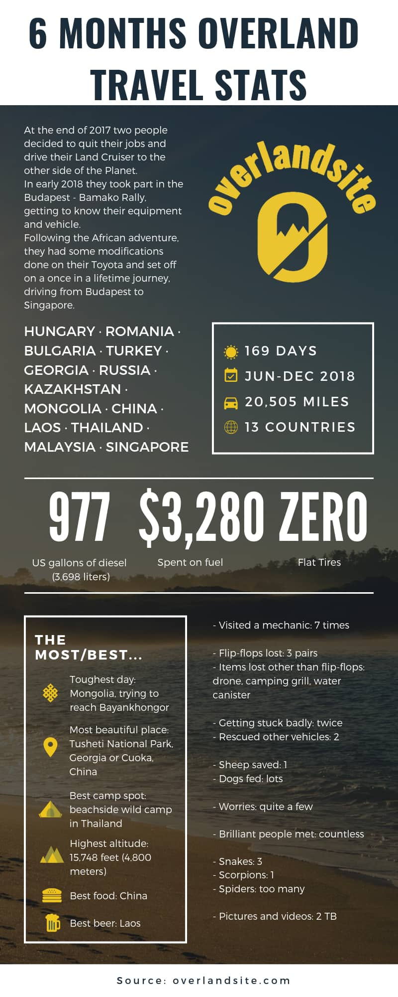6 months overland journey infographic