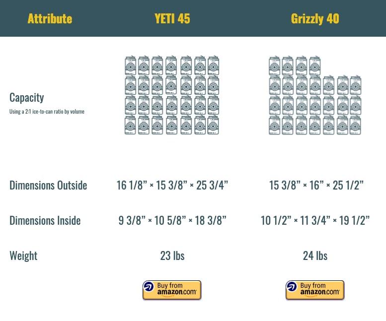 GRizzly 40 vs YETI 45