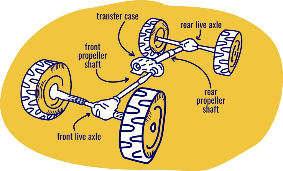 what is a transfer case